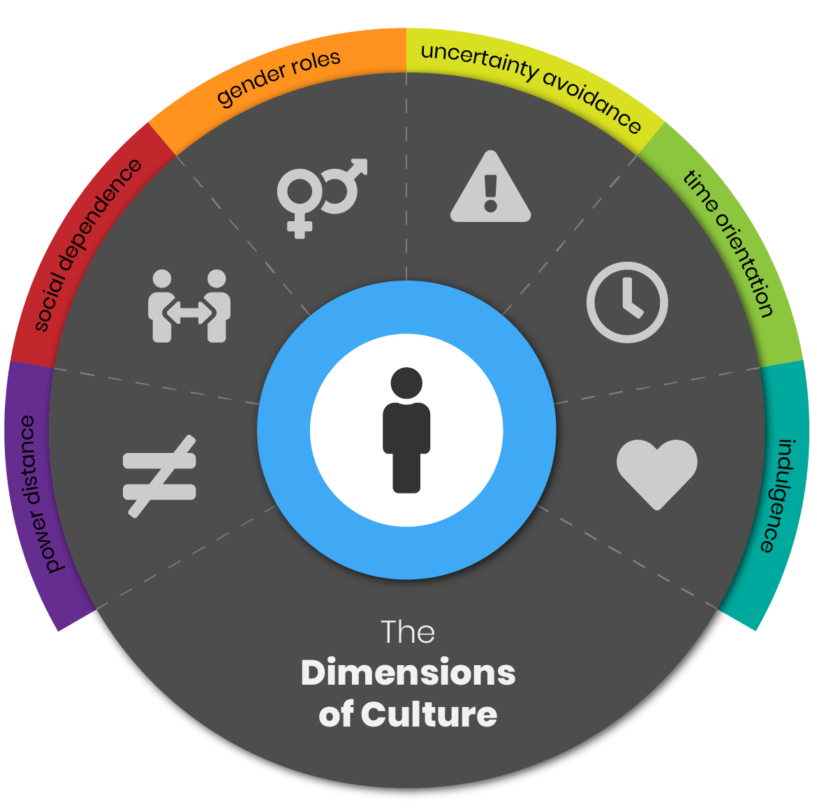 The Dimensions of Culture